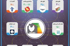 پوستر ترویجی : افزایش بهره وری انرژی در سالن های مرغداری