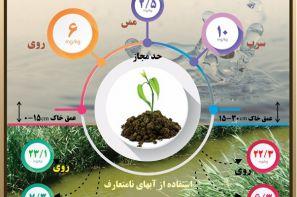 پوستر ترویجی : استفاده از آب های متعارف در آبیاری مزارع